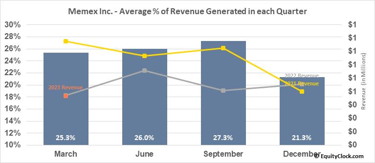 Memex Inc. (TSXV:OEE.V) Revenue Seasonality