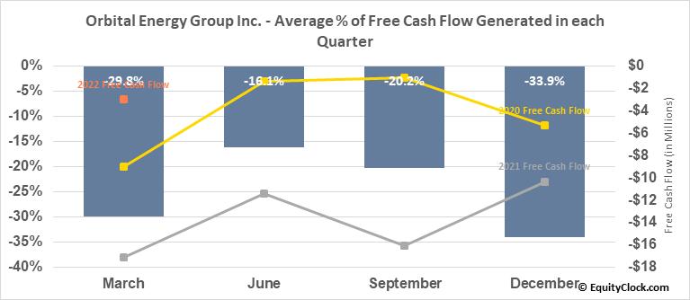 CUI Global Inc. (NASD:OEG) Free Cash Flow Seasonality