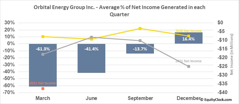 CUI Global Inc. (NASD:OEG) Net Income Seasonality