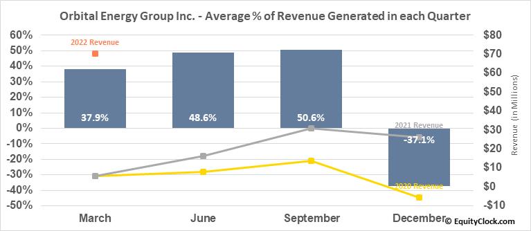 CUI Global Inc. (NASD:OEG) Revenue Seasonality