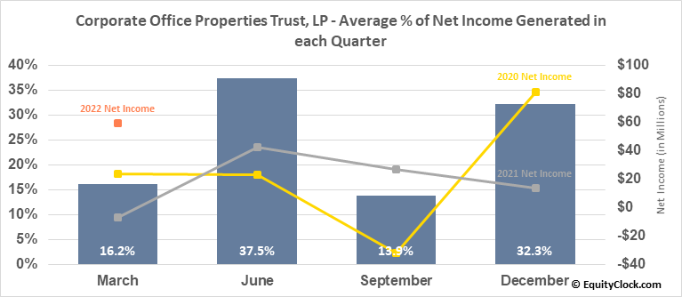 Corporate Office Properties Trust, LP (NYSE:OFC) Net Income Seasonality