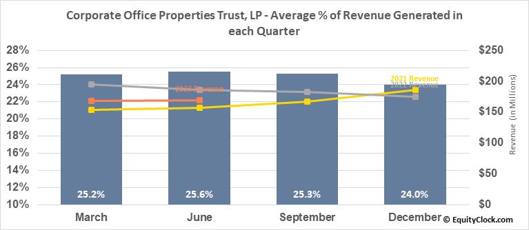Corporate Office Properties Trust, LP (NYSE:OFC) Revenue Seasonality