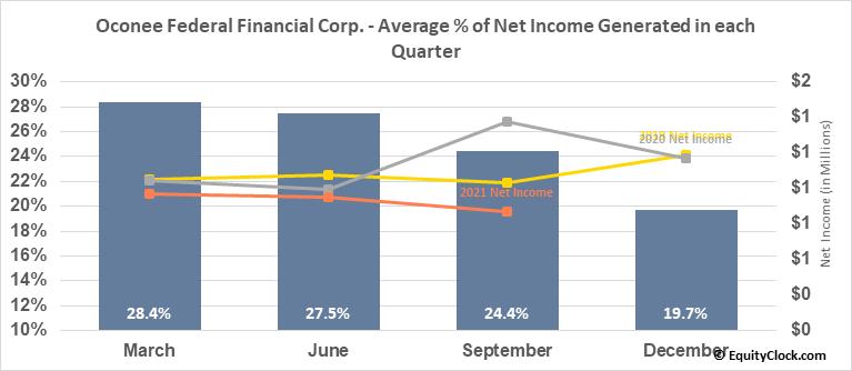 Oconee Federal Financial Corp. (NASD:OFED) Net Income Seasonality