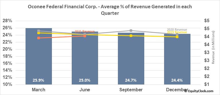 Oconee Federal Financial Corp. (NASD:OFED) Revenue Seasonality