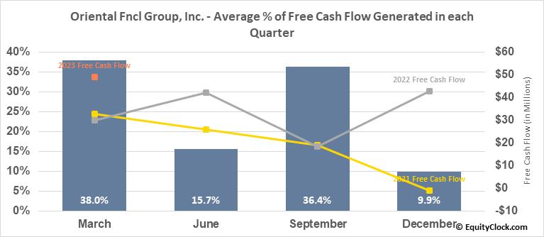 Oriental Fncl Group, Inc. (NYSE:OFG) Free Cash Flow Seasonality