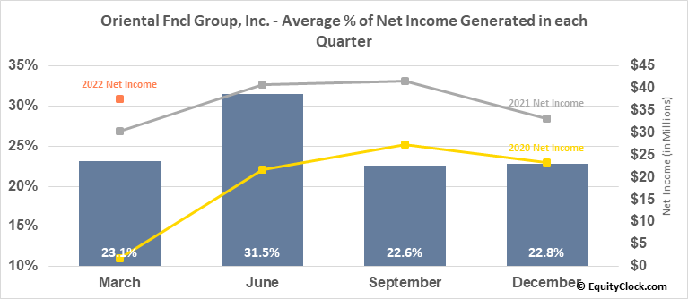 Oriental Fncl Group, Inc. (NYSE:OFG) Net Income Seasonality