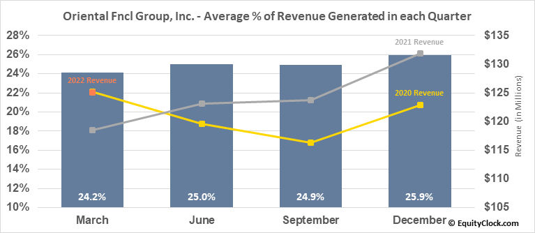 Oriental Fncl Group, Inc. (NYSE:OFG) Revenue Seasonality