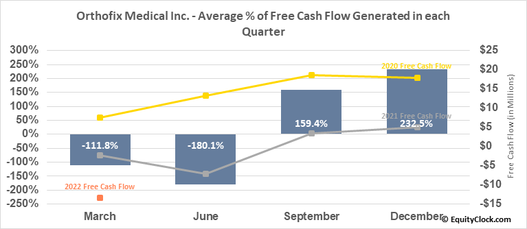 Orthofix Medical Inc. (NASD:OFIX) Free Cash Flow Seasonality