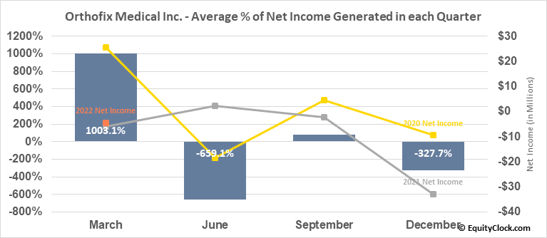 Orthofix Medical Inc. (NASD:OFIX) Net Income Seasonality
