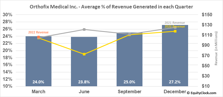 Orthofix Medical Inc. (NASD:OFIX) Revenue Seasonality