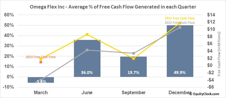 Omega Flex Inc (NASD:OFLX) Free Cash Flow Seasonality