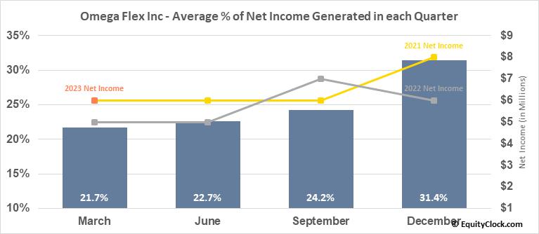 Omega Flex Inc (NASD:OFLX) Net Income Seasonality