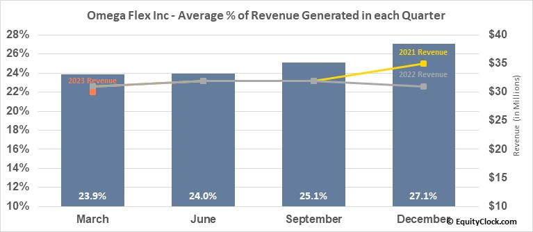 Omega Flex Inc (NASD:OFLX) Revenue Seasonality