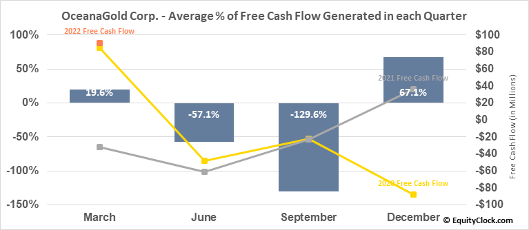 OceanaGold Corp. (TSE:OGC.TO) Free Cash Flow Seasonality