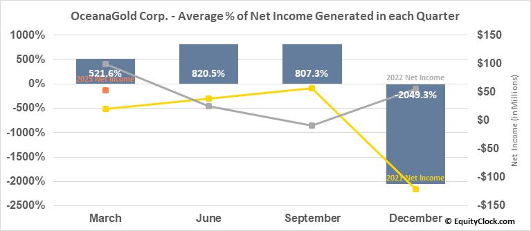 OceanaGold Corp. (TSE:OGC.TO) Net Income Seasonality