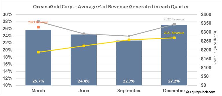 OceanaGold Corp. (TSE:OGC.TO) Revenue Seasonality