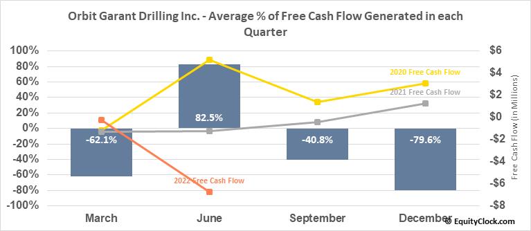 Orbit Garant Drilling Inc. (TSE:OGD.TO) Free Cash Flow Seasonality