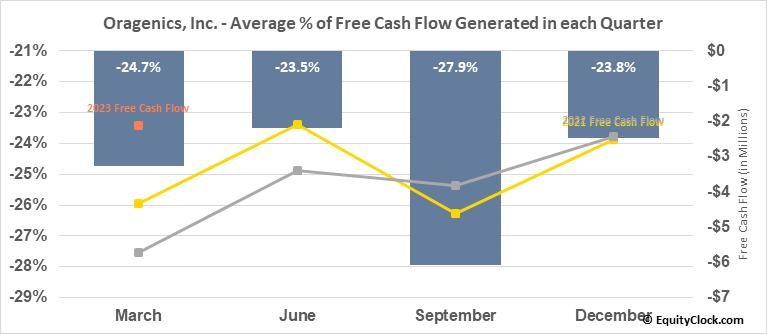Oragenics, Inc. (AMEX:OGEN) Free Cash Flow Seasonality