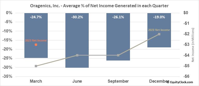 Oragenics, Inc. (AMEX:OGEN) Net Income Seasonality