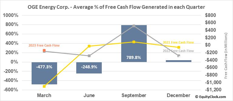 OGE Energy Corp. (NYSE:OGE) Free Cash Flow Seasonality