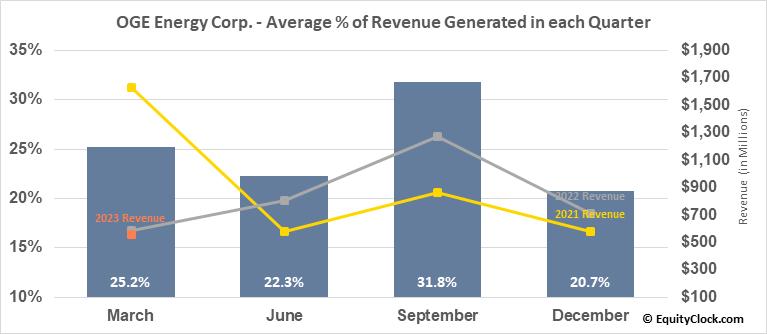 OGE Energy Corp. (NYSE:OGE) Revenue Seasonality