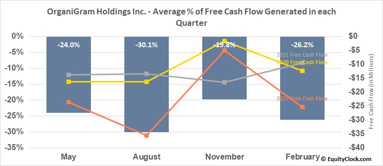 OrganiGram Holdings Inc. (TSE:OGI.TO) Free Cash Flow Seasonality
