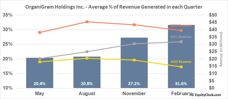 OrganiGram Holdings Inc. (TSE:OGI.TO) Revenue Seasonality