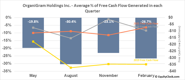 OrganiGram Holdings Inc. (NASD:OGI) Free Cash Flow Seasonality