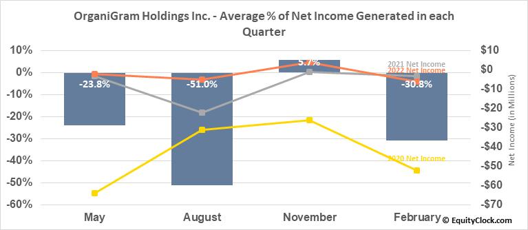OrganiGram Holdings Inc. (NASD:OGI) Net Income Seasonality