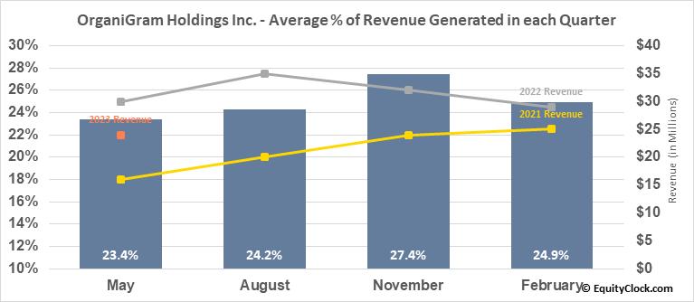 OrganiGram Holdings Inc. (NASD:OGI) Revenue Seasonality