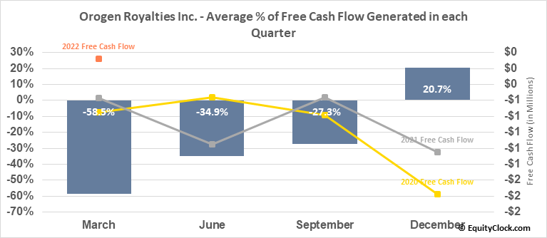 Orogen Royalties Inc. (TSXV:OGN.V) Free Cash Flow Seasonality