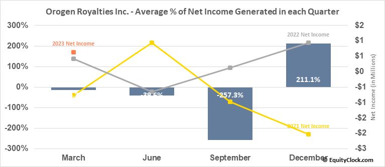 Orogen Royalties Inc. (TSXV:OGN.V) Net Income Seasonality