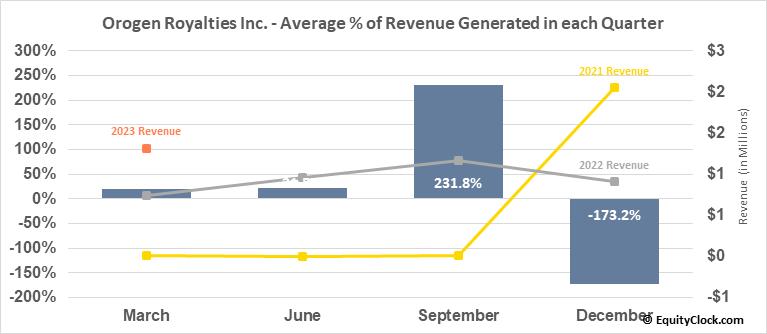 Orogen Royalties Inc. (TSXV:OGN.V) Revenue Seasonality