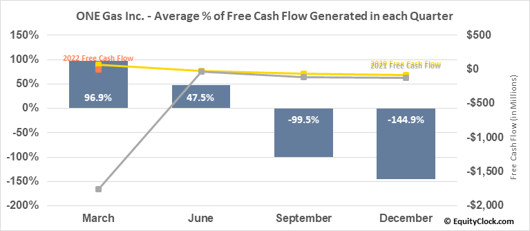 ONE Gas Inc. (NYSE:OGS) Free Cash Flow Seasonality