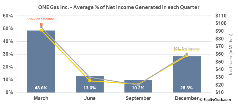 ONE Gas Inc. (NYSE:OGS) Net Income Seasonality