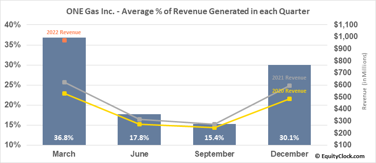 ONE Gas Inc. (NYSE:OGS) Revenue Seasonality
