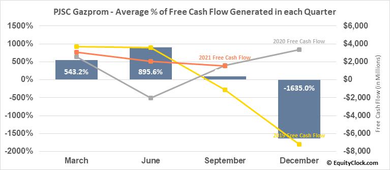 PJSC Gazprom (OTCMKT:OGZPY) Free Cash Flow Seasonality