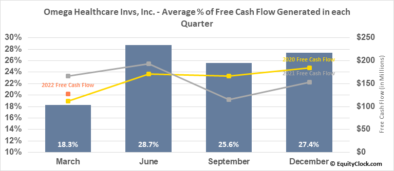 Omega Healthcare Invs, Inc. (NYSE:OHI) Free Cash Flow Seasonality