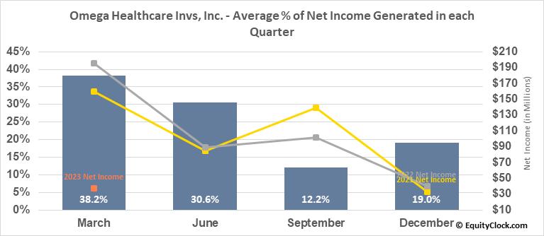 Omega Healthcare Invs, Inc. (NYSE:OHI) Net Income Seasonality