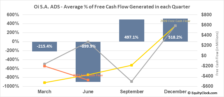 Oi S.A. ADS (NYSE:OIBR/C) Free Cash Flow Seasonality