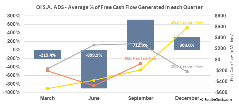 Oi S.A. ADS (OTCMKT:OIBRQ) Free Cash Flow Seasonality