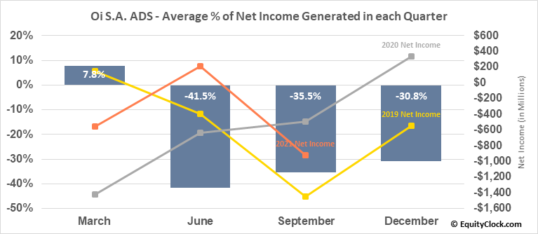 Oi S.A. ADS (OTCMKT:OIBRQ) Net Income Seasonality