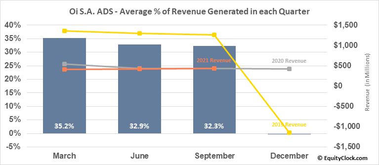 Oi S.A. ADS (OTCMKT:OIBRQ) Revenue Seasonality