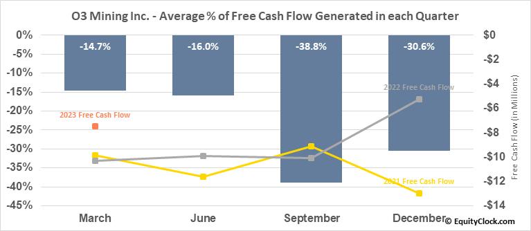 O3 Mining Inc. (TSXV:OIII.V) Free Cash Flow Seasonality