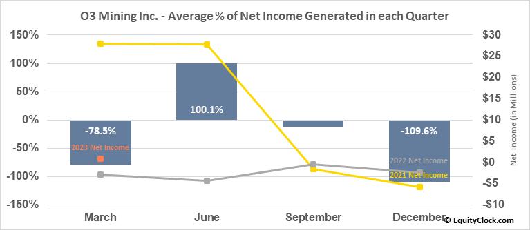O3 Mining Inc. (TSXV:OIII.V) Net Income Seasonality
