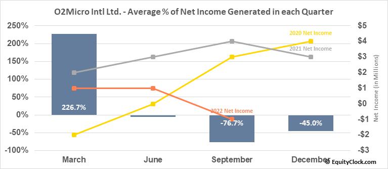 O2Micro Intl Ltd. (NASD:OIIM) Net Income Seasonality