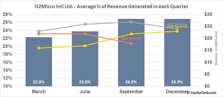 O2Micro Intl Ltd. (NASD:OIIM) Revenue Seasonality
