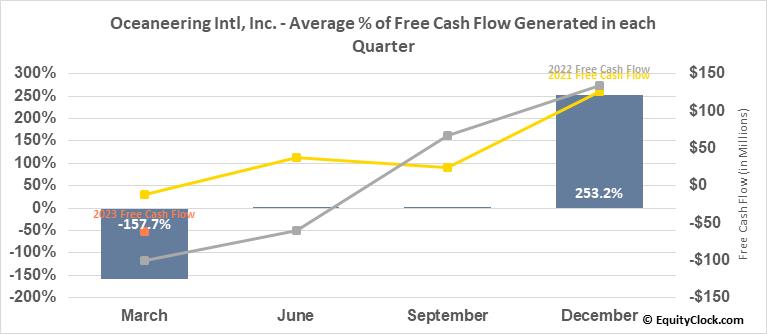 Oceaneering Intl, Inc. (NYSE:OII) Free Cash Flow Seasonality