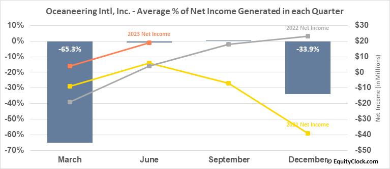 Oceaneering Intl, Inc. (NYSE:OII) Net Income Seasonality