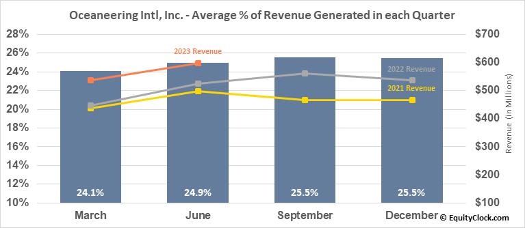 Oceaneering Intl, Inc. (NYSE:OII) Revenue Seasonality